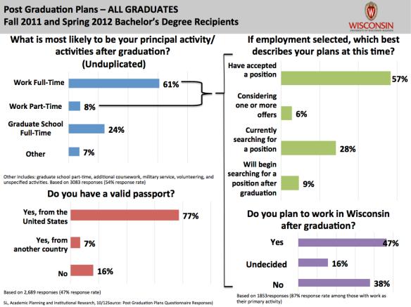 UW-Madison post-graduation plans 2011-2012